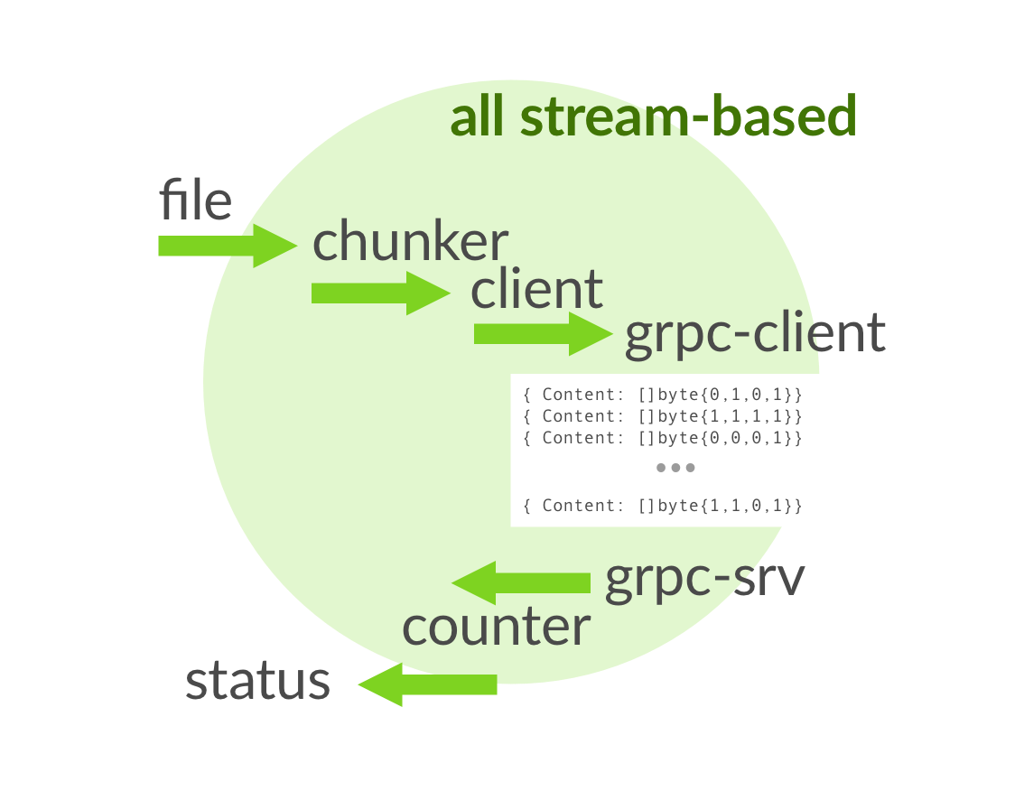 Illustration the GRPC service